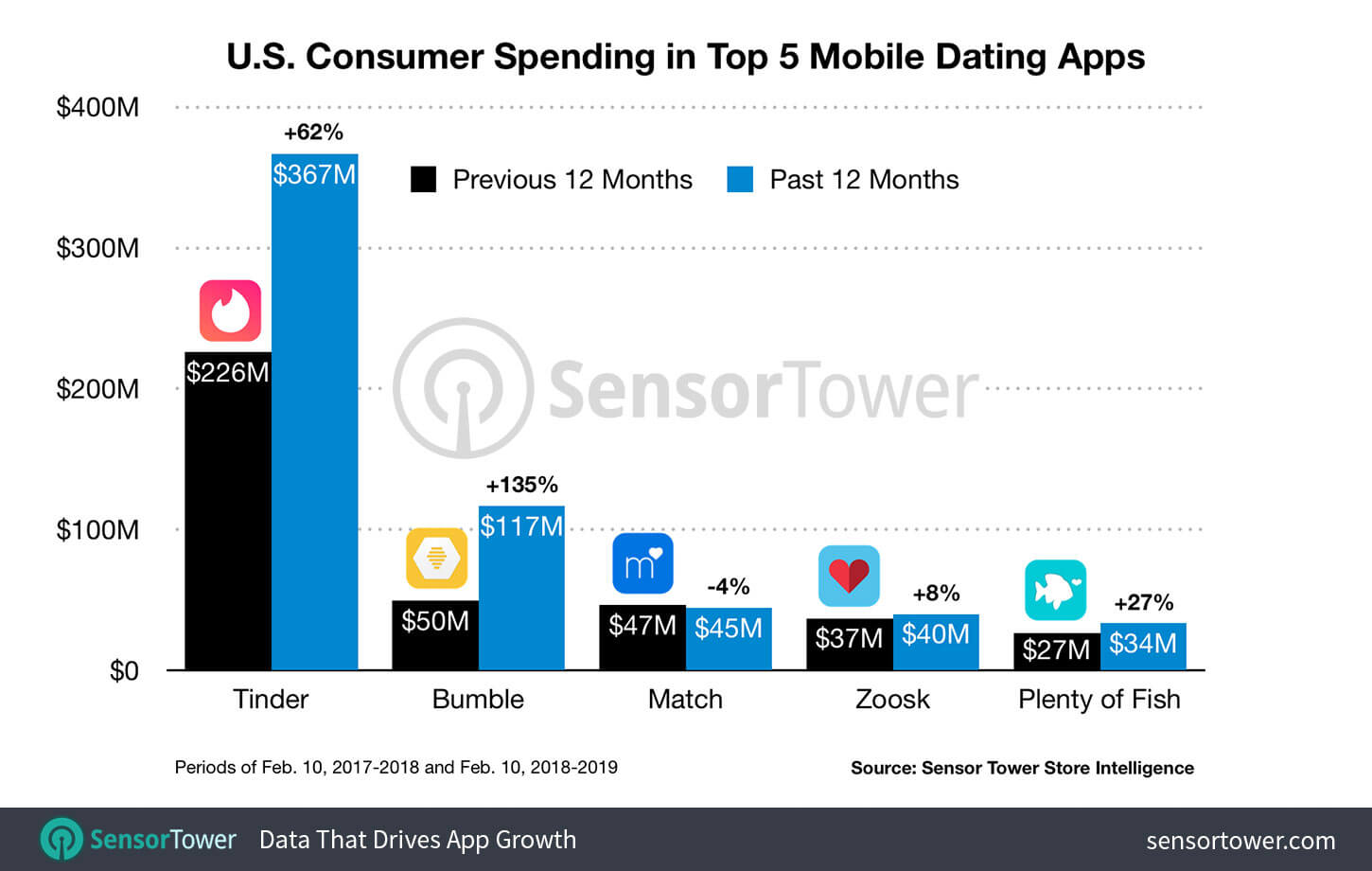 dating app revenue-2018
