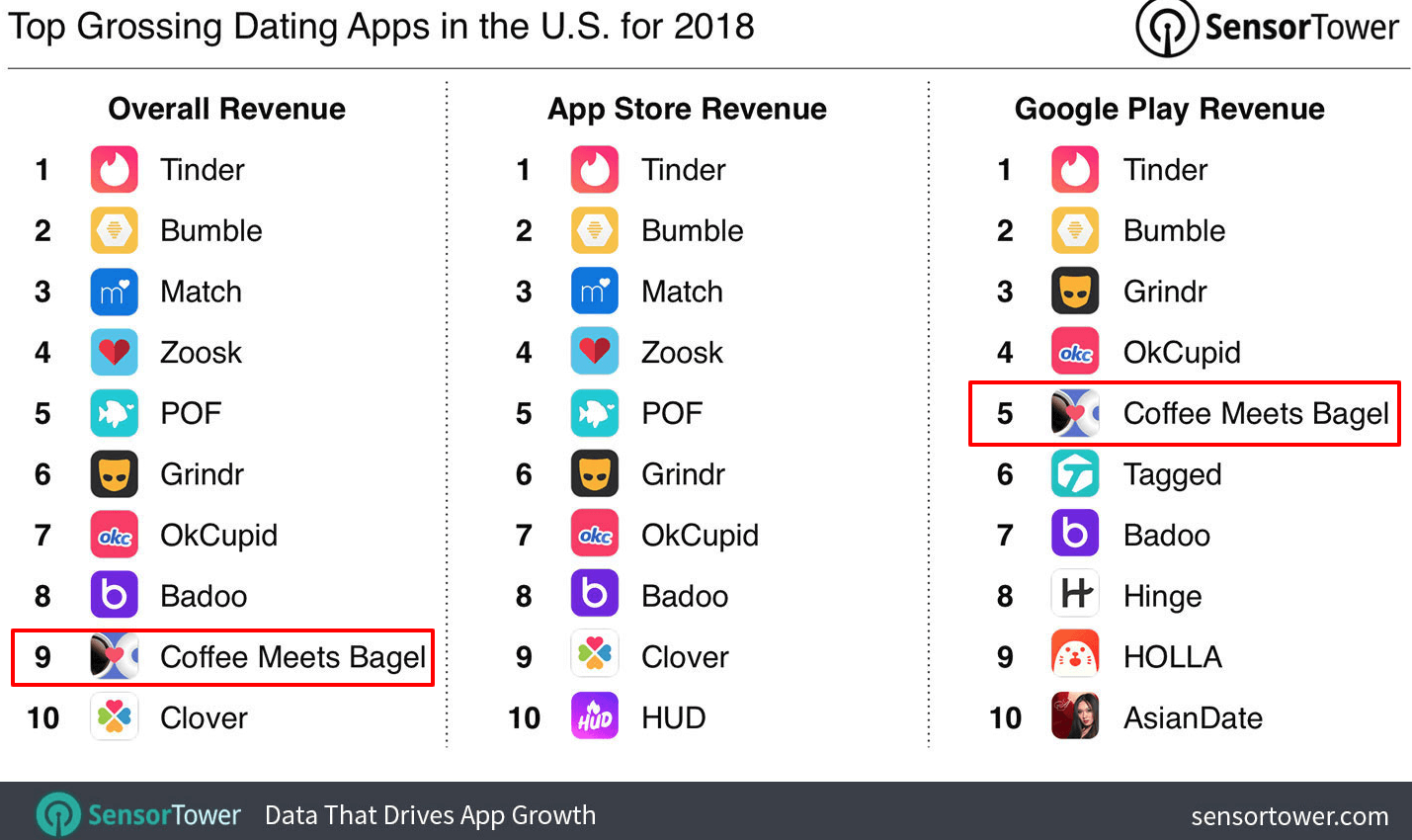 top-grossing-dating apps-US-2018