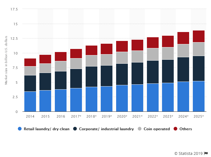 US Laundry Service Services Market Size