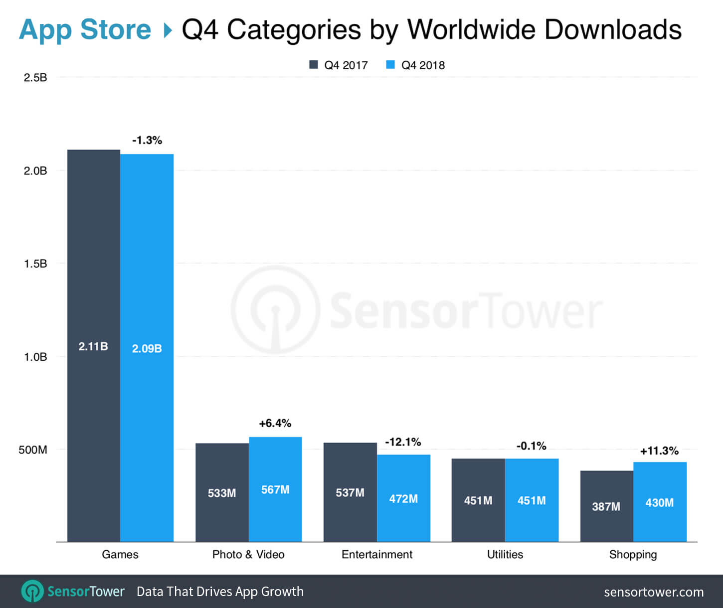 top-categories-ww-app-store-q4-2018  - top categories ww app store q4 2018 - Top Mobile App Categories That Created Buzz