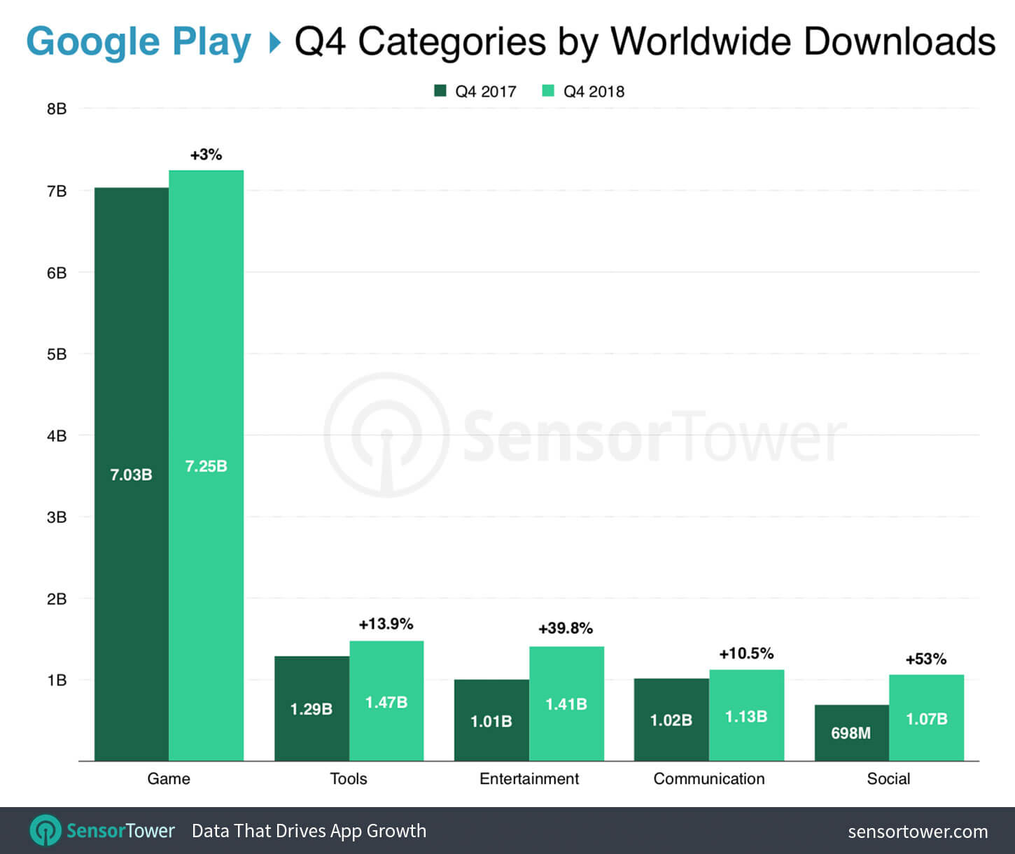 top-categories-ww-google-play-q4-2018