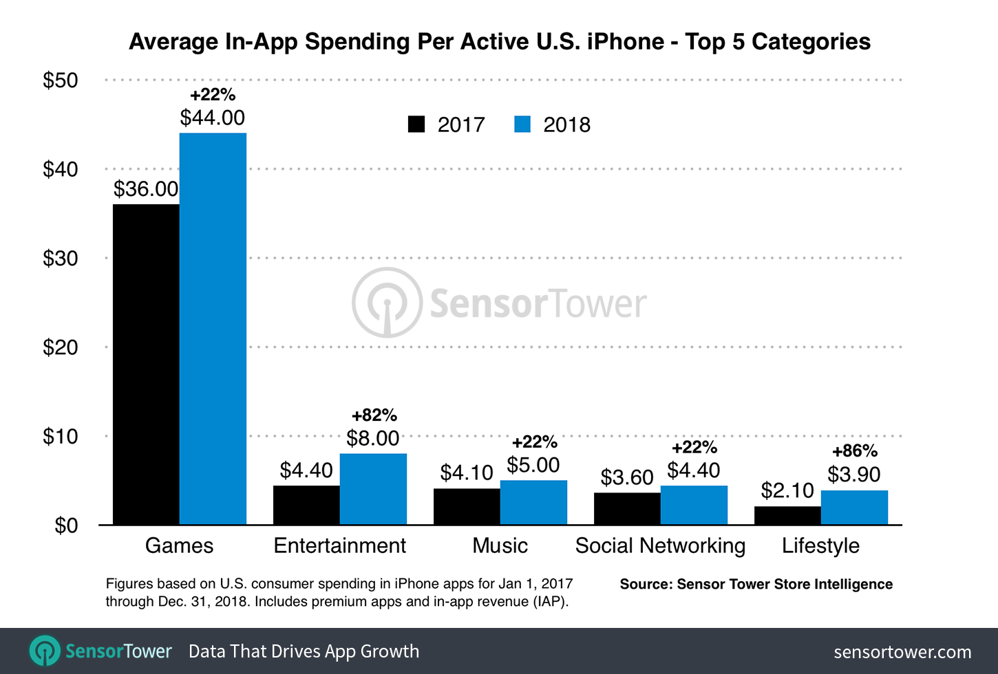 US-iphone-category-revenue-per-device-2018