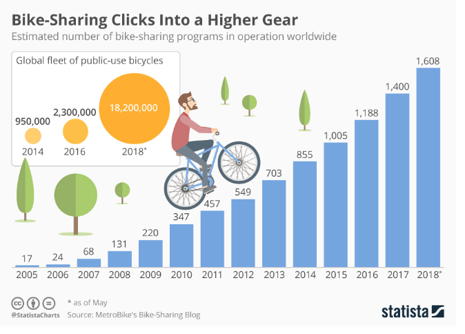 Growing Market of Bike Sharing Apps