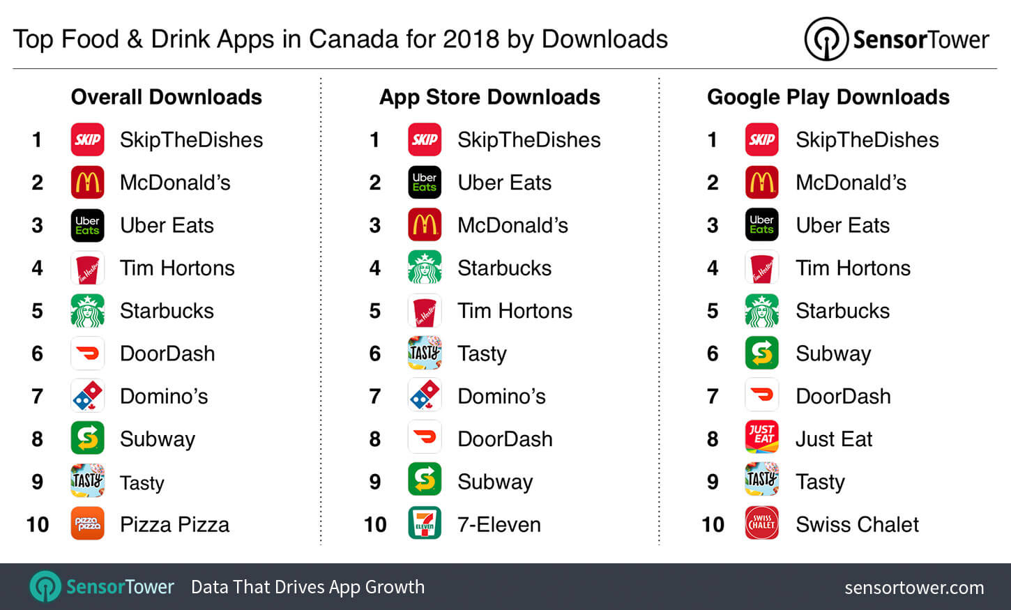 top-food-drink-apps-canada-2018-downloads