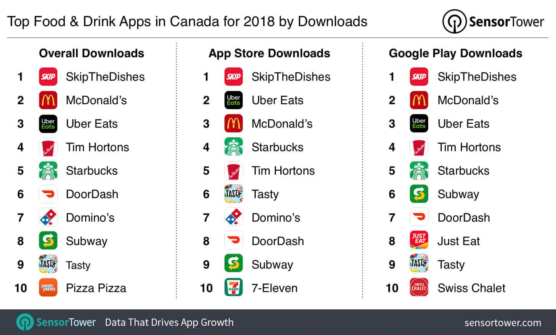 top-food-drink-apps-canada-2018-downloads