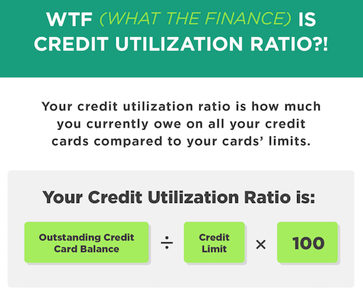 Credit-Utilization