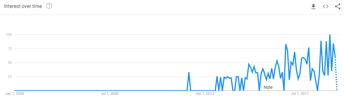 Uber-for-laundry-Google-Trends-1