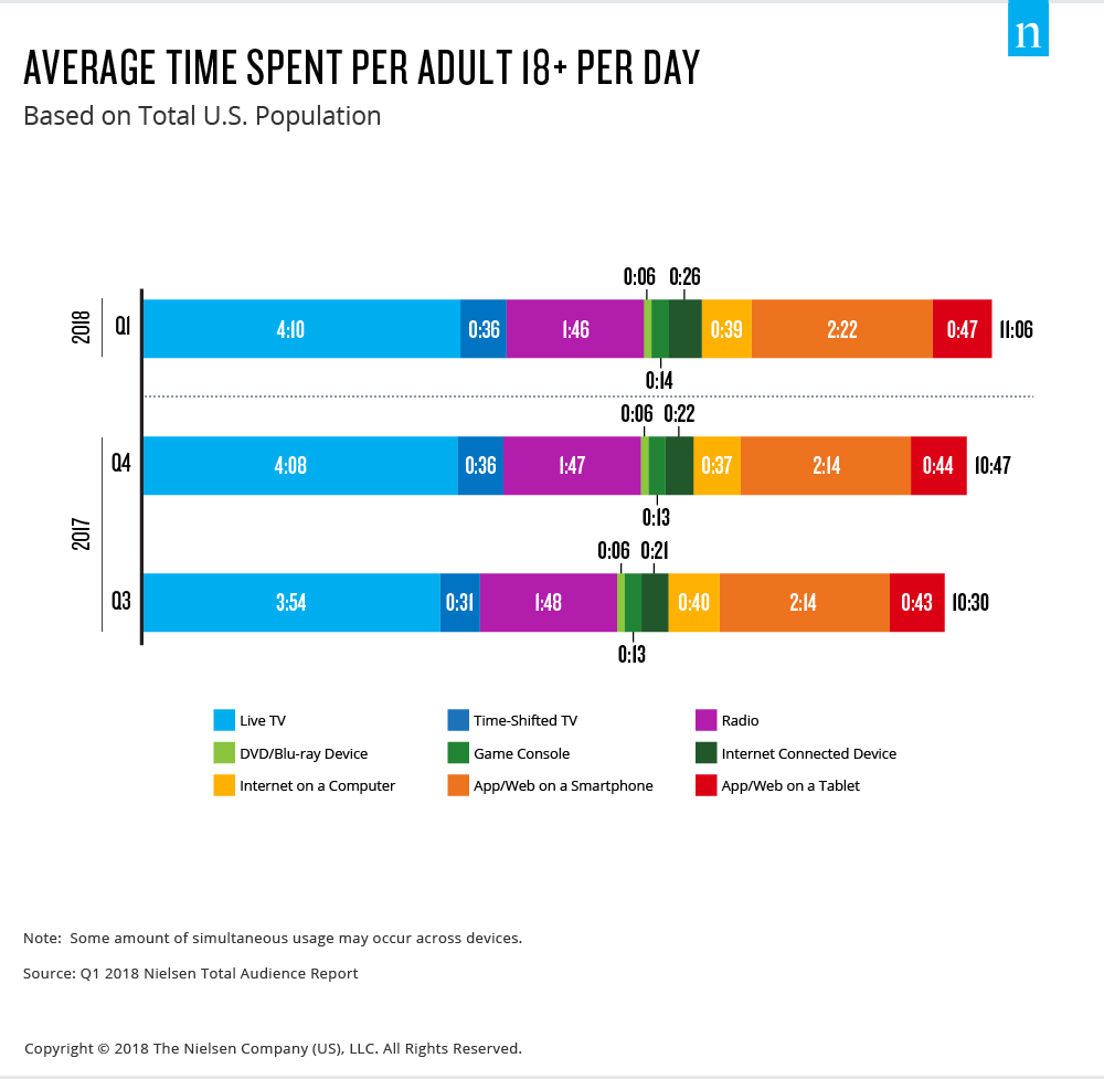 daily-avg-time-spent
