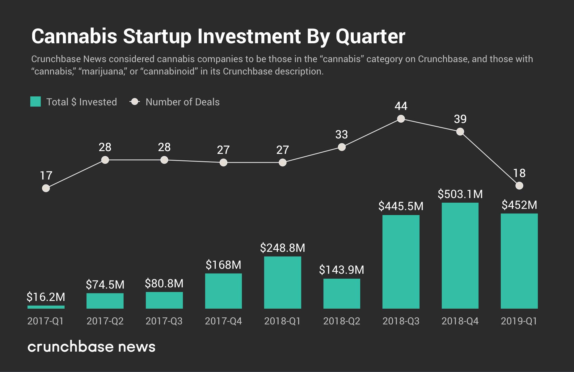 cannabis-startups-market-data