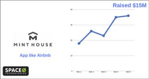 Airbnb App Alternative