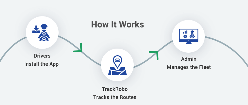 How GPS Vehicle Tracking Solution Works
