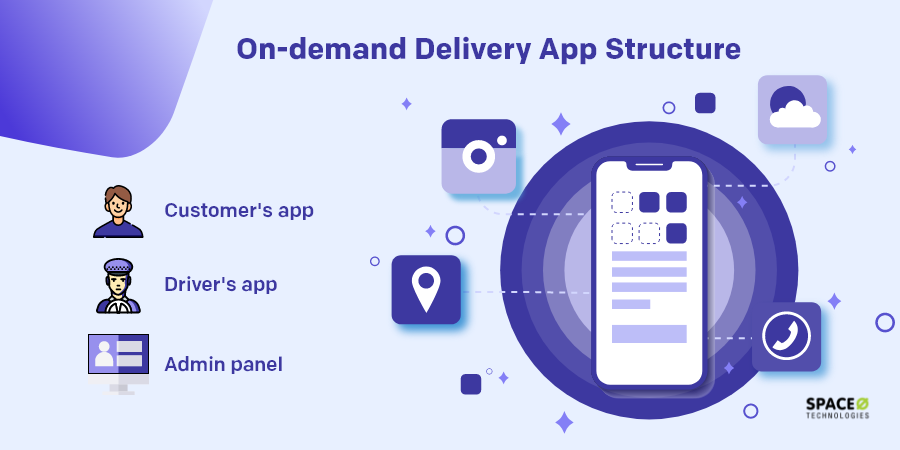 on demand delivery app structure