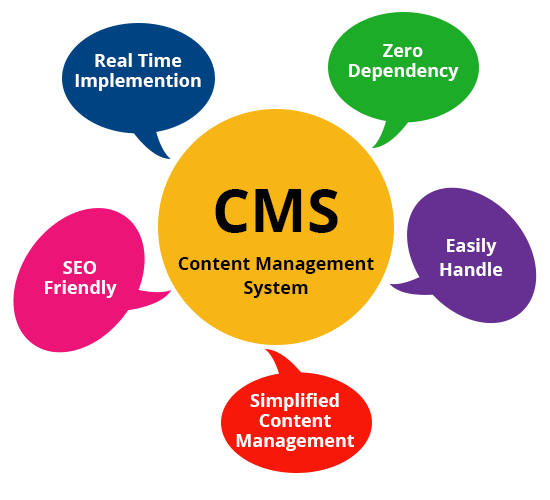 CMS Development, Custom CMS Web Development