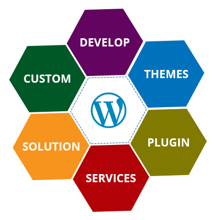 wordpress application development company