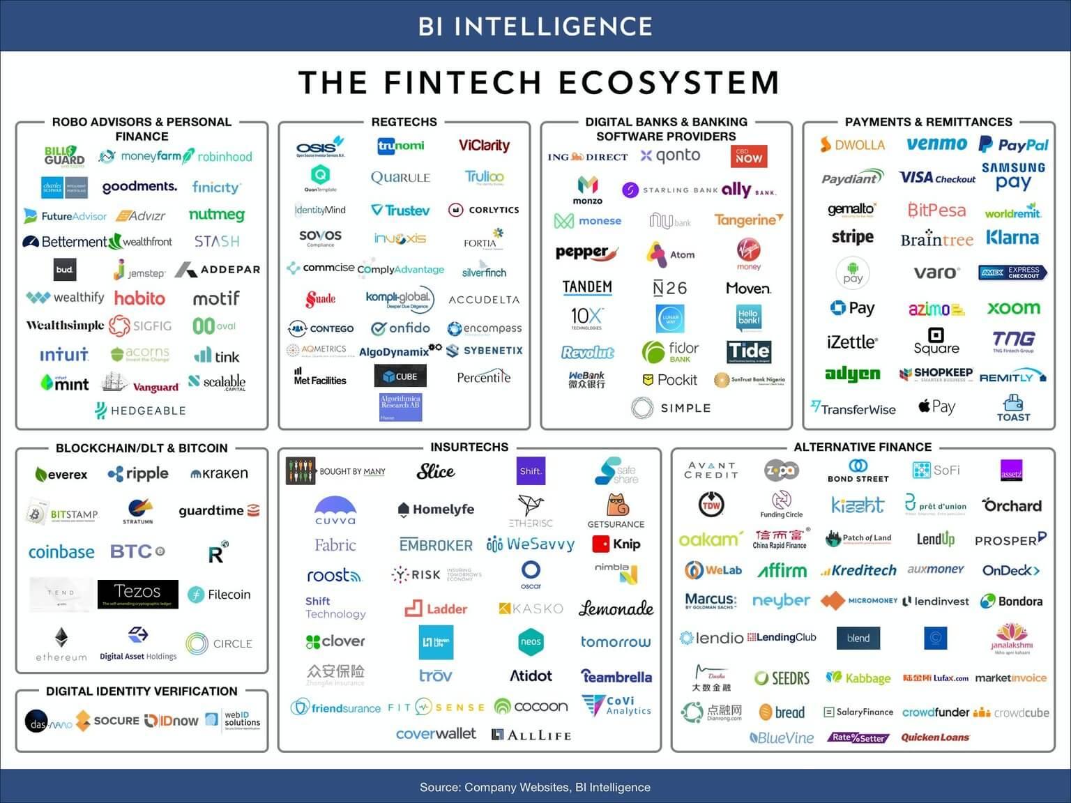 best fintech apps, 8 Best Fintech Apps in 2020: Popular Fintech App Features + Estimated Finance App Development Cost