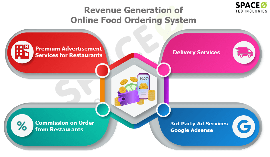 How to create an online food ordering system? (Complete Guide)