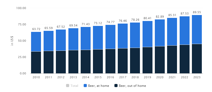 growth statistics of alcohol delivery