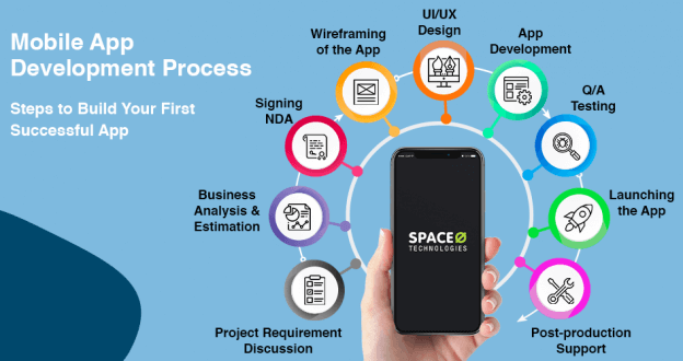 bile App Development Process Steps