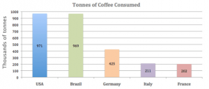 countries with highest coffee consumption