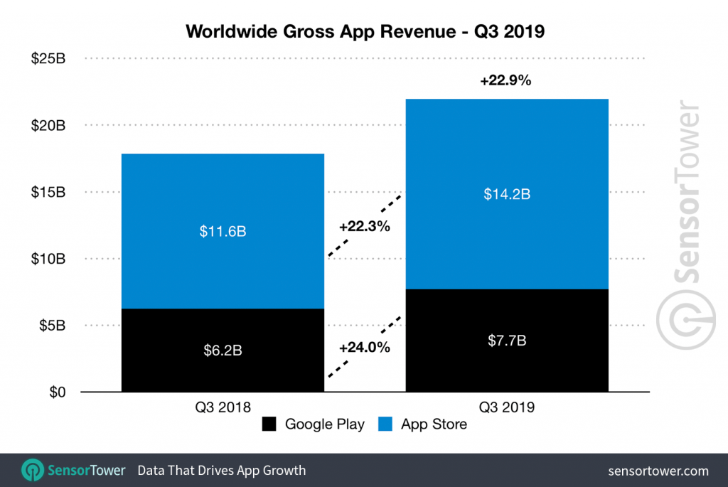 global revenue of mobile apps