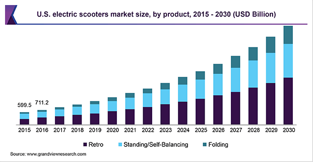electric scooter market size