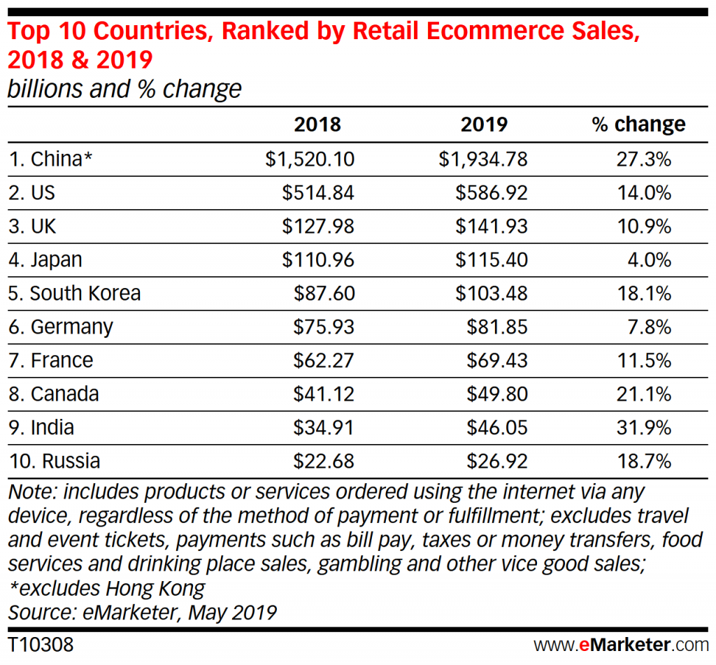 top countries of ecommerce industry