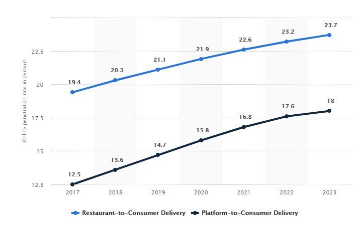 consumer penetration of the online food delivery