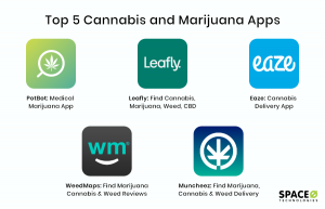 Top Cannabis and Marijuana apps