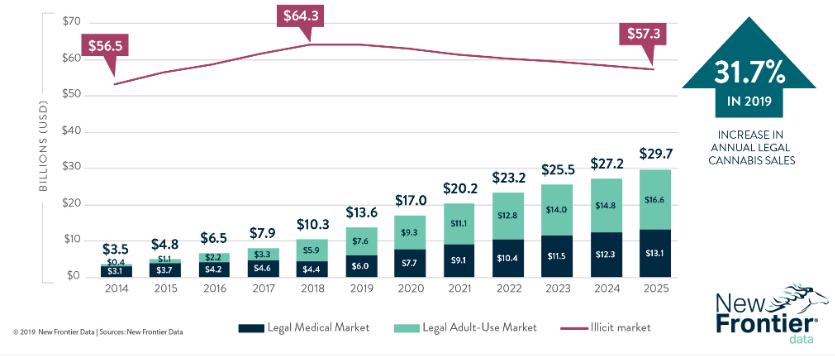 U S Legal Cannabis Market Growth