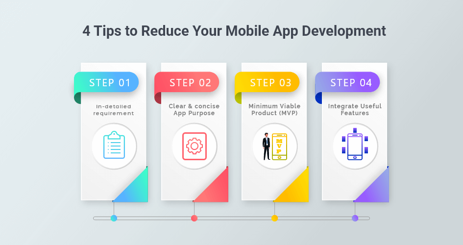 cost to develop an app, How Much Does it Cost to Develop an App in 2020? Calculate The App Cost