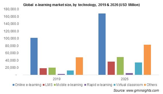 e-learning-market