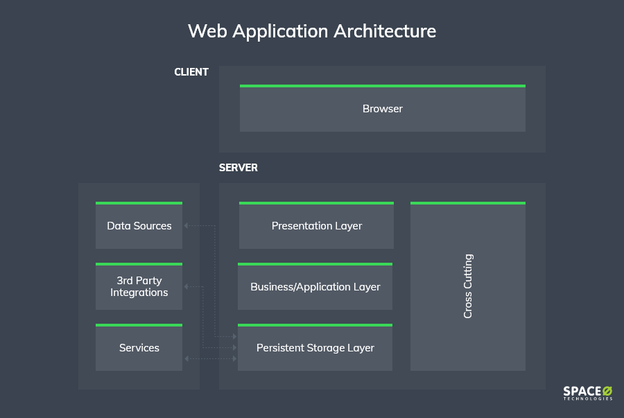 web-application-architecture-components