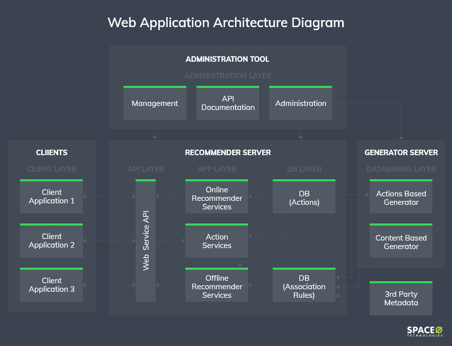 web-application-architecture-diagram