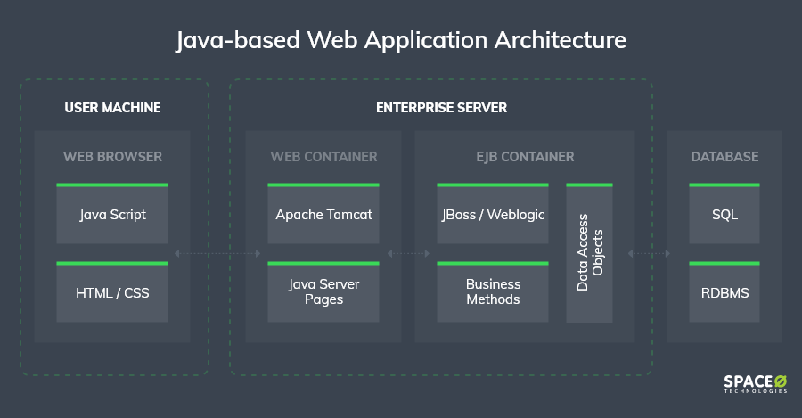 Java-based-architecture