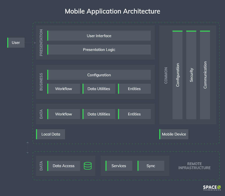 mobile-application-architecture