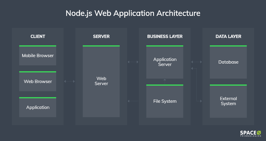Node.js-based-architecture