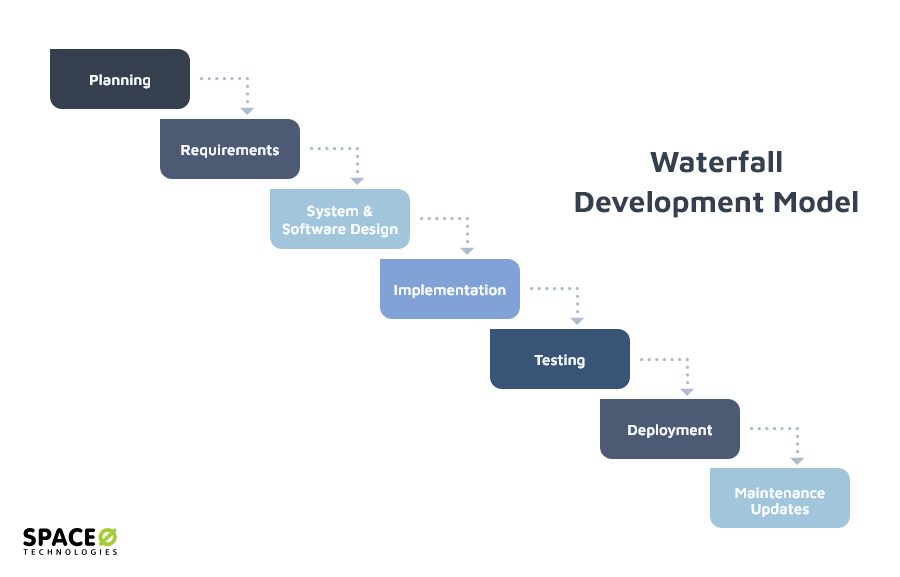 waterfall-development-model