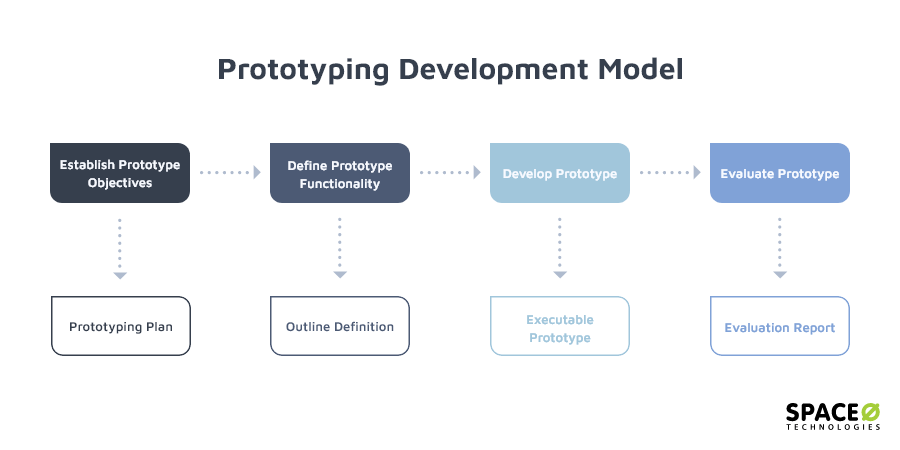 prototyping-developing-model