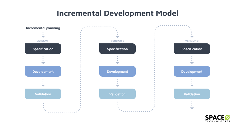 incremental-development-method