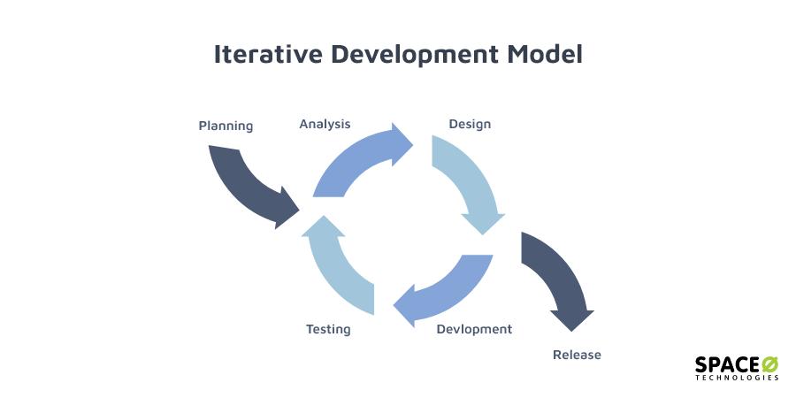iterative-development-model