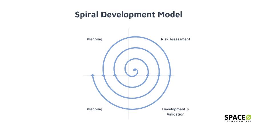 spiral-development-model