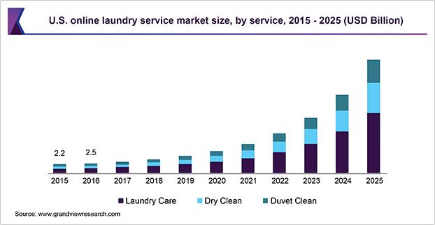 Online Laundry Service Market Size